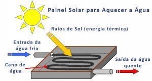 Energia Solar Térmica - Reconluz - Energia Solar Salvador - Bahia
