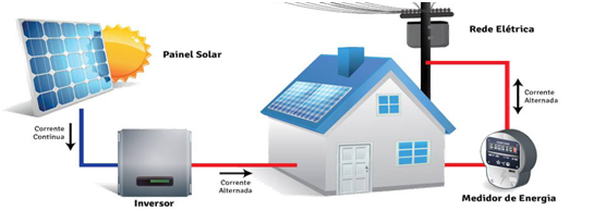 Energia Solar - Reconluz - Salvador - Bahia