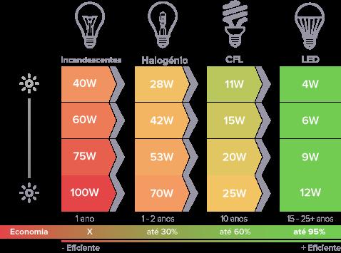 Dicas para economizar energia elétrica - Reconluz - Salvador - Bahia
